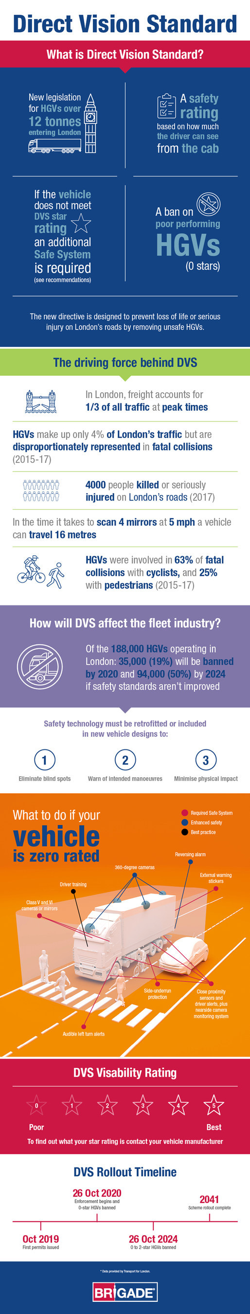 Brigade Electronics Helps Fleet Managers be Fully Prepared for Direct Vision Standard