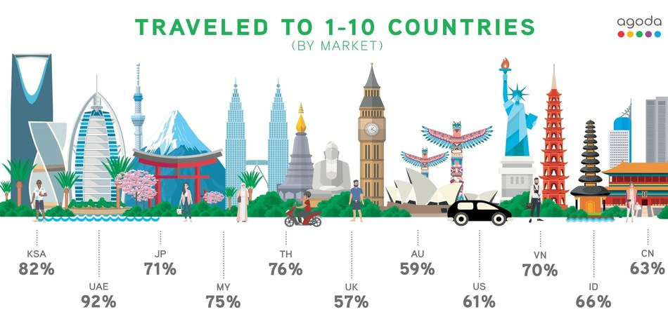 68% have visited up to 10 countries: Agoda.com study