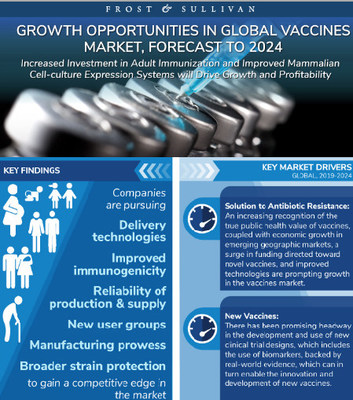 Supply Chain Digitization Creates New Revenue Opportunities in the Vaccine Market