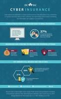 Cyber Poll Infographic - source Insurance Bureau of Canada (CNW Group/Insurance Bureau of Canada)