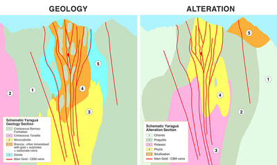 Figure 2: Schematic Geology and Alteration sections of the Yaraguá Deposit showing the relationship between veins, the Buriticá Intrusive Complex and Alteration (CNW Group/Continental Gold Inc.)