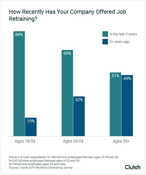 Graph - How recently has your company offered job retraining?