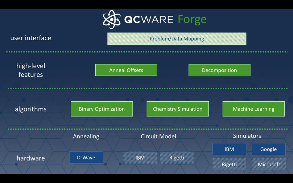 QC Ware Forge Architecture