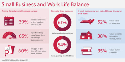 Business owners report long hours, little or no vacation and giving up hobbies: CIBC poll (CNW Group/CIBC)