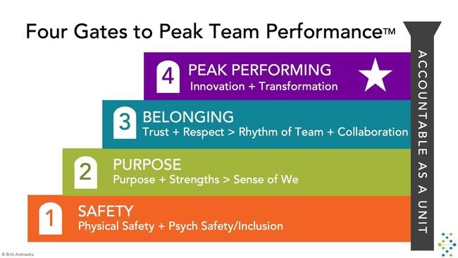 Four Gates to Peak Team Performance