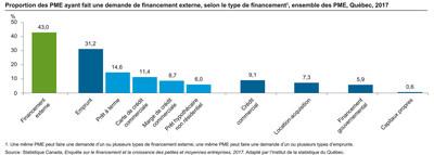 Proportion des PME ayant fait une demande de financement externe en 2017, selon le type de financement, ensemble des PME, Québec, 2017. (Groupe CNW/Institut de la statistique du Québec)
