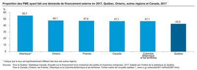 Proportion des PME ayant fait une demande de financement(1) externe en 2017, Québec, Ontario, autres régions et Canada, 2017. (Groupe CNW/Institut de la statistique du Québec)