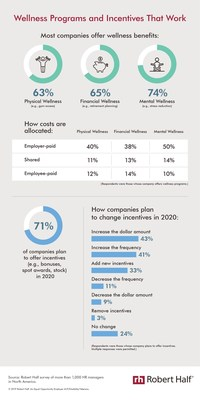 In a Robert Half study, most employers said they offer physical (63%), financial (65%) and mental (74%) wellness programs. The majority of organizations also cover at least some of the cost for these benefits. 71% of companies plan to provide incentives such as bonuses, profit-sharing and spot awards in the year ahead.