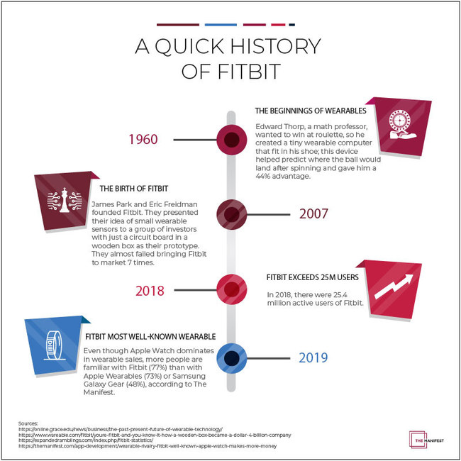 A quick history of Fitbit
