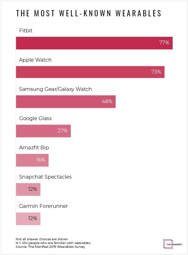 Graph: The most well-known wearables
