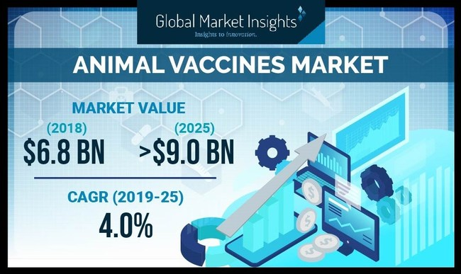 The worldwide veterinary vaccines market is expected to achieve over 4% CAGR from 2019 to 2025, driven by rising prevalence of zoonotic diseases in livestock animals.