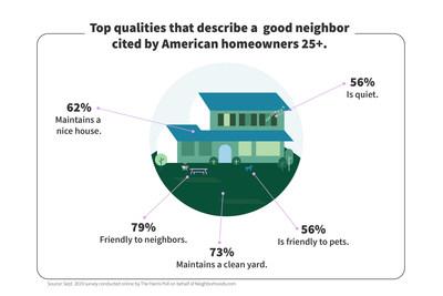 For National Good Neighbor Day, homeowner survey reveals what qualities make a good neighbor