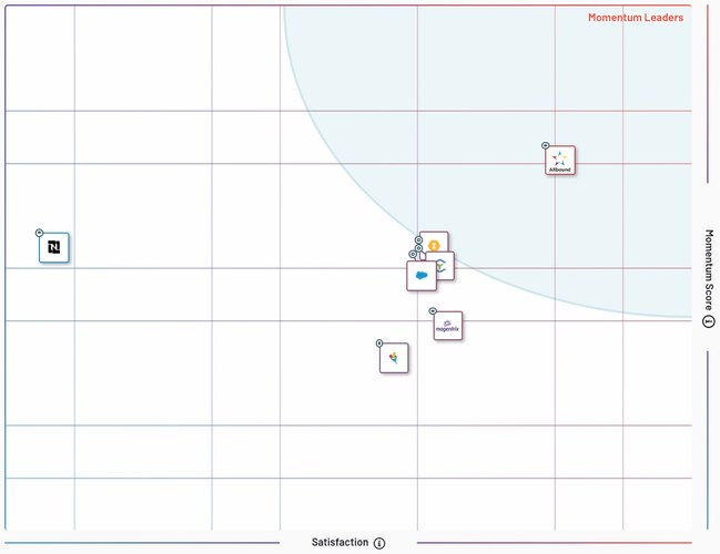 (Image: G2Crowd's Momentum Grid which identifies products that are on a high growth trajectory based on user satisfaction scores, employee growth, and digital presence. Evaluate products on the Momentum Grid to keep apprised of products that are pushing the boundaries of the market.)