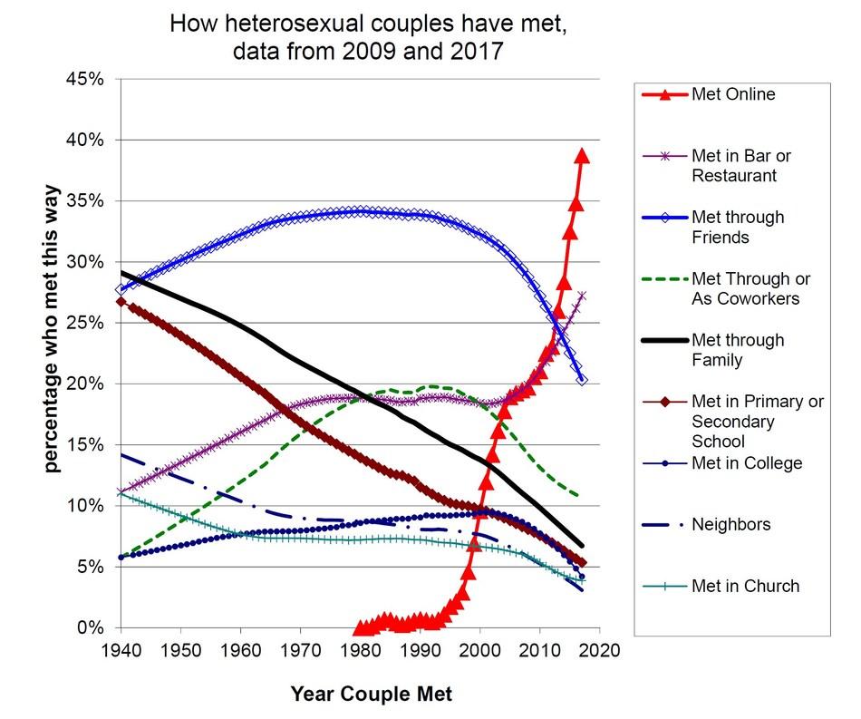 How heterosexual couples have met, data from 2009 to 2017