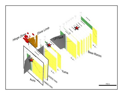 Figure 3: 3D view to west of approximately 3.5 kilometres of the LP Fault deformation zone, to approximately 750 metres depth.  The locations of all drill fences completed to-date are shown in true scale and spatial orientation.  The adjacent Dixie Limb and Hinge Zones are also shown. (CNW Group/Great Bear Resources Ltd.)
