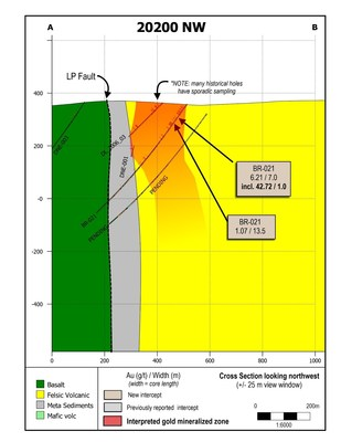Figure 4: Cross section showing drill hole BR-021, and nearby historical drilling. (CNW Group/Great Bear Resources Ltd.)