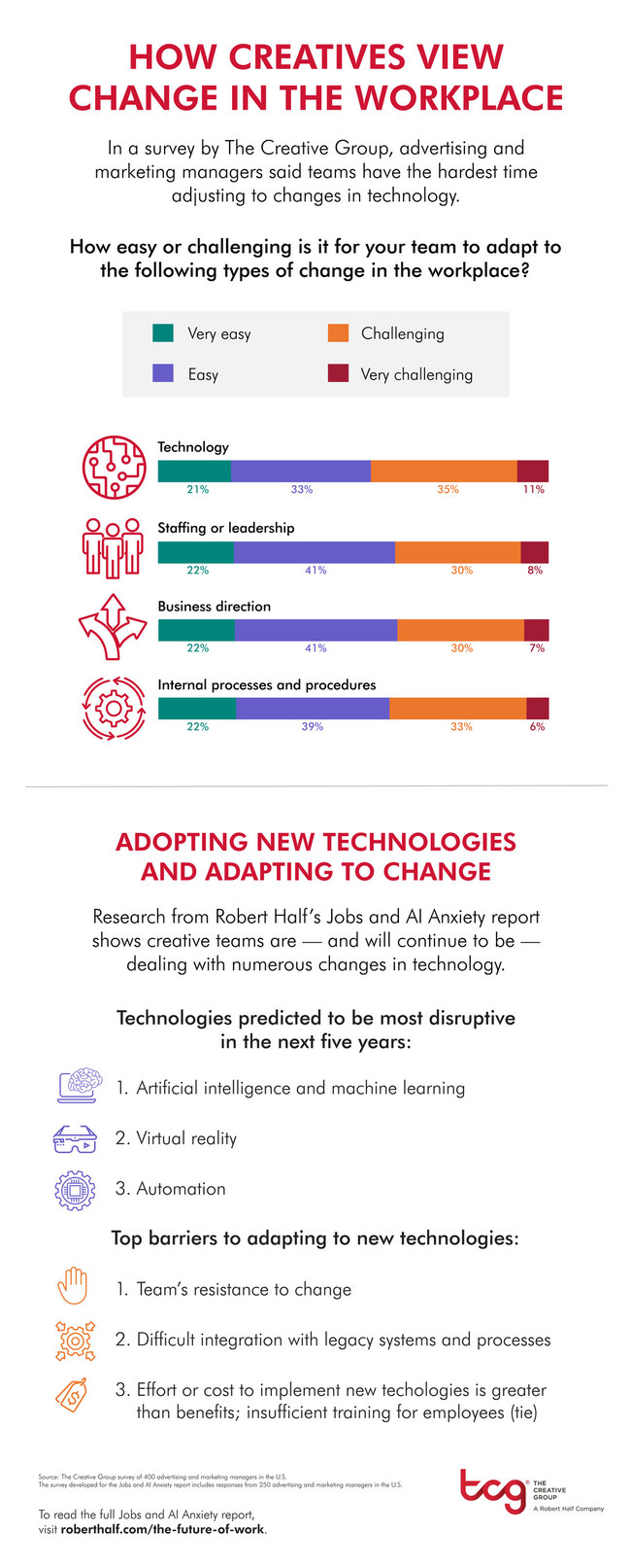 Research from The Creative Group looks at technology's impact on the creative workplace. For additional information, visit https://www.roberthalf.com/blog/the-future-of-work/how-creatives-view-change-in-the-workplace.