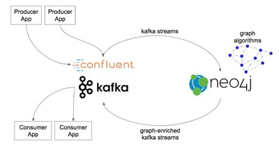 Neo4j works with Kafka and Confluent to enrich event streams with powerful graph-based analytics.