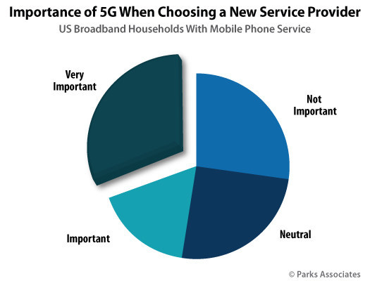 Parks Associates: Importance of 5G When Choosing a New Service Provider