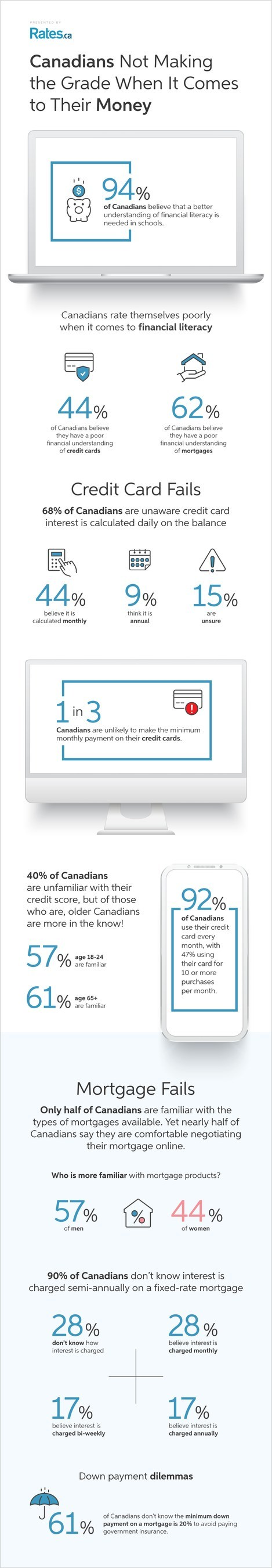"""Many Canadians grade themselves """"C"""" or worse when it comes to money matters: national survey from Rates.ca (CNW Group/Rates.ca)"""