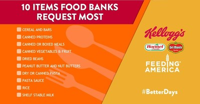 According to Feeding America, these are the non-perishable foods most requested by member food banks.