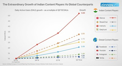 Zinnov_Indian_Content_Players_Growth