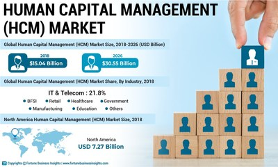 Human Capital Management Market Analysis (US$ Mn), Insights and Forecast, 2015-2026