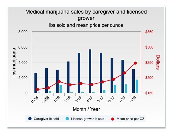 Medical marijuana sales by caregiver and licensed grower (CNW Group/Grown Rogue International Inc.)