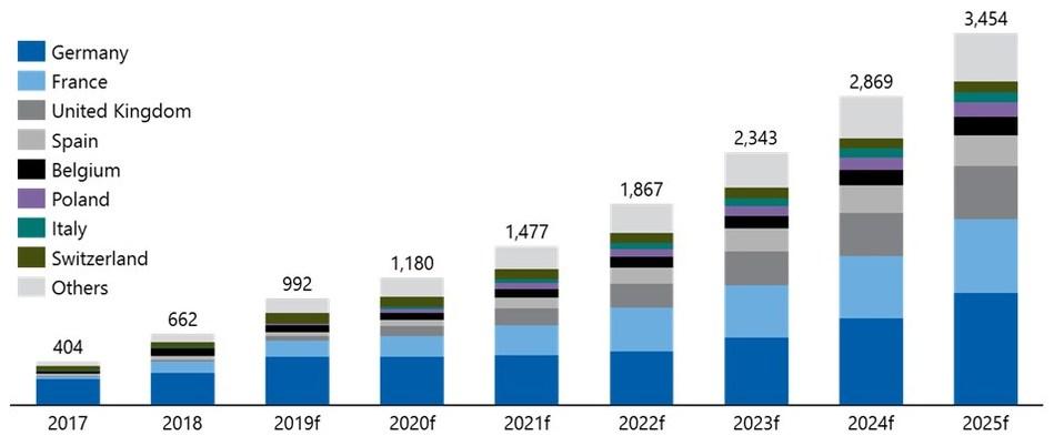 European AdBlue car pump network forecast