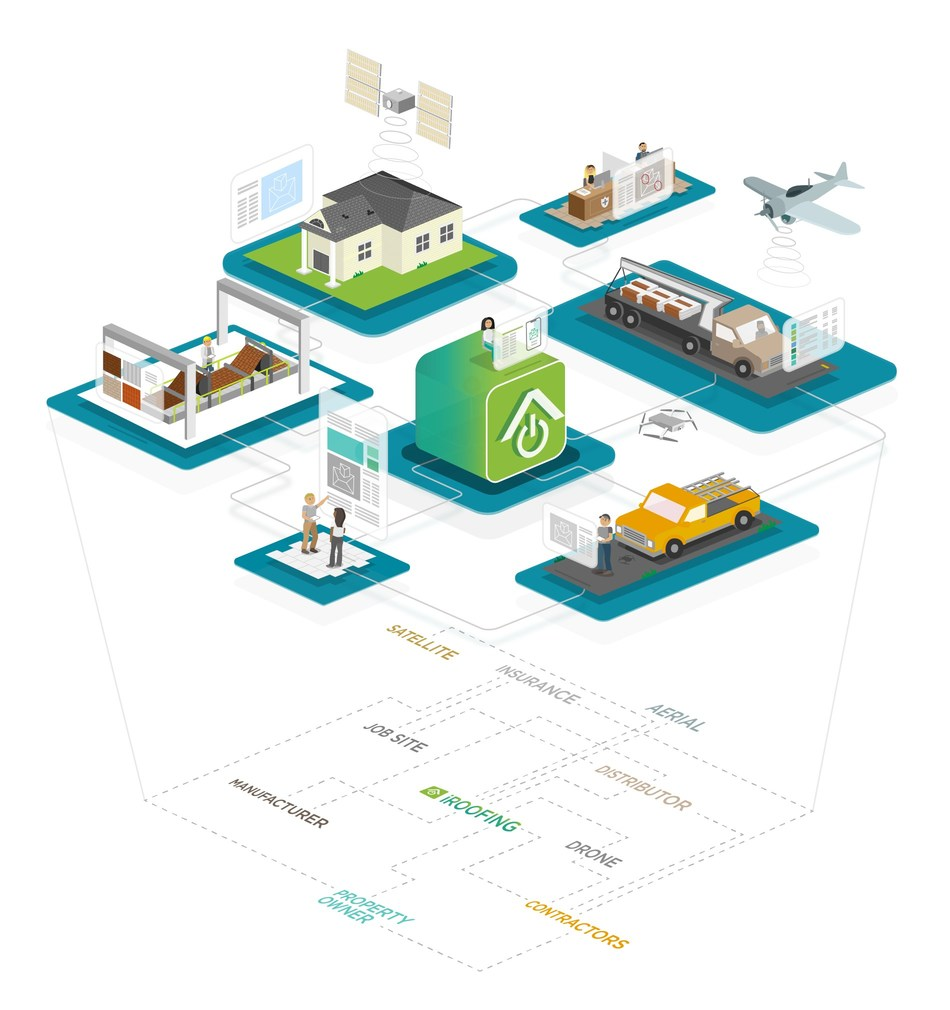Behind iRoofing's user-friendly interface are interconnected components orchestrating the roles of the contractor, distributor, manufacturer, insurance provider, and property owner. The app supports a digital toolbox for remotely performing structural measurements from satellite, aerial and drone imagery, estimates, sales presentations, customer communications, contracts, and material orders. iRoofing was the first and is the only full-suite project application in the roofing industry.