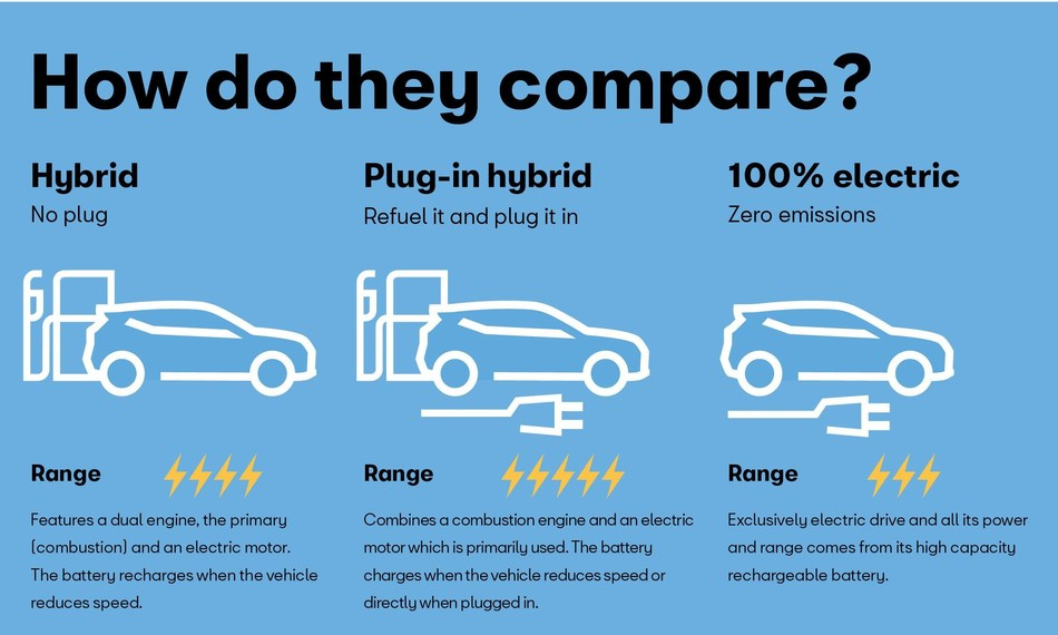 There are 3 kinds of vehicles that run on electricity to a greater or lesser extent.