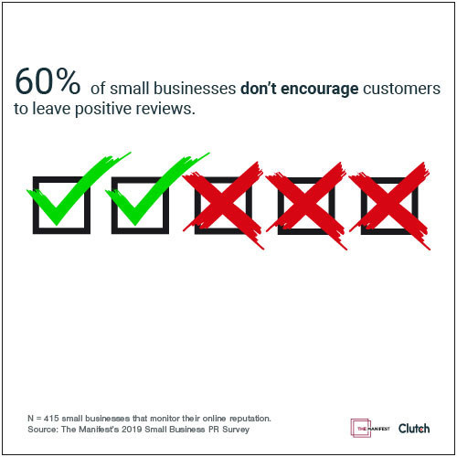 60% of businesses don't encourage customers to leave positive reviews