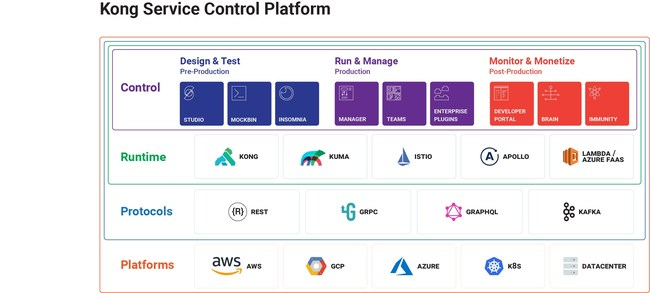 Kong expands its Service Control Platform to unify the design, testing and management across REST APIs, gRPC, GraphQL and Kafka.