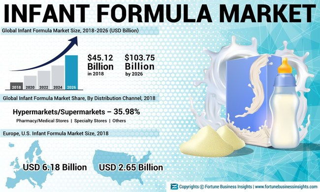 Global Infant Formula Market Analysis, Insights and Forecast, 2015-2026