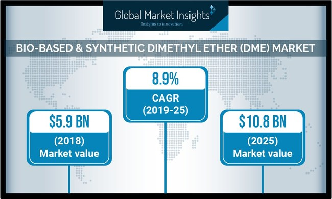 Asia-Pacific dimethyl ether market will experience a significant growth rate over the forecast timespan, owing to its widespread applications in LPG blending, which is gradually gaining momentum to attain environmental sustainability.