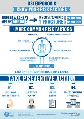 IOF:骨质疏松症正导致全球每3秒就有一例骨折