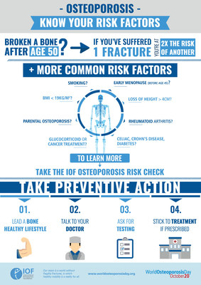 Osteoporosis causes bones to become weak and easily breakable, resulting in life-changing fractures. Older adults who are alert to their possible osteoporosis risk factors can take steps for timely prevention by asking for testing and treatment if needed. (PRNewsfoto/The International Osteoporosis )