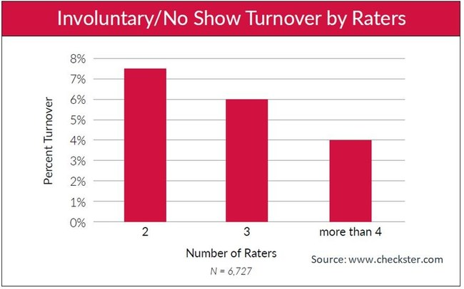 Checkster Turnover by Raters