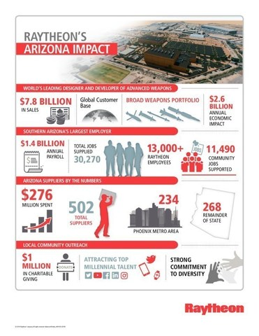 Raytheon's economic impact to Arizona