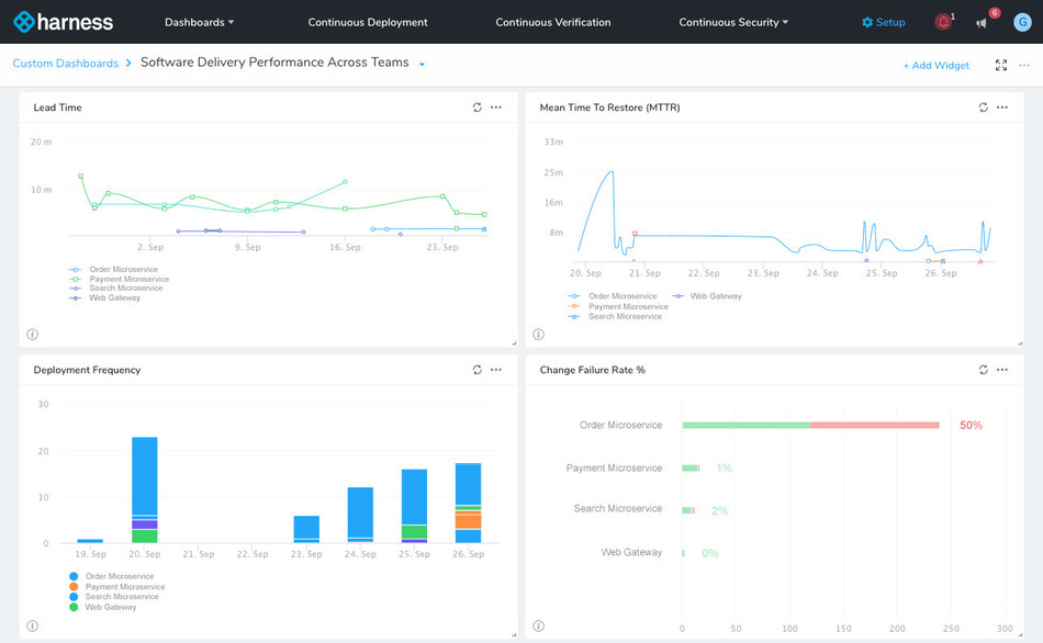 The Harness Continuous Insights dashboard