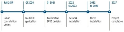 Advanced Gas Meters project proposed timeline (CNW Group/FortisBC)