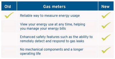 What's new about advanced gas meters? (CNW Group/FortisBC)