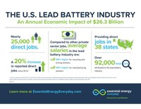 The growing U.S. lead battery industry powers the economy and has an annual economic impact of $26.3 billion.