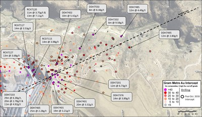 Figure 2 – Plan view of Golden Point drilling results received since end October 2018 (CNW Group/OceanaGold Corporation)
