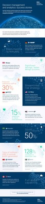 Has Your Company Mastered Advanced Analytics? This Infographic Showcases 9 Companies Around the World and their Success Stories