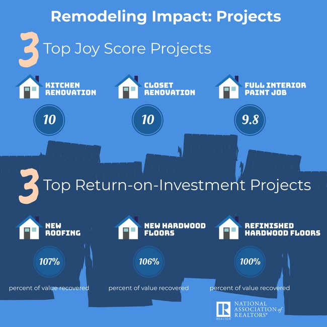 Remodeling Impact: Project - 3 Top Joy Score Project
