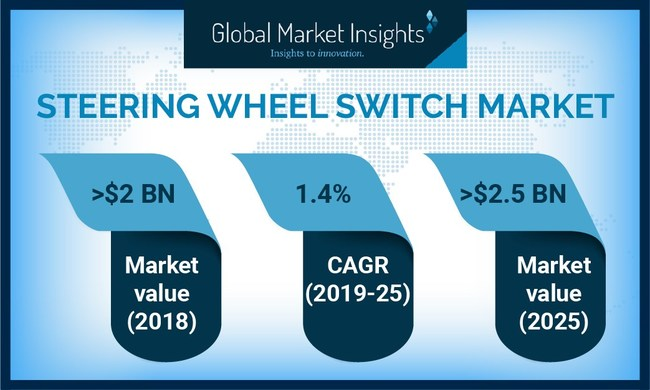 Delphi Technologies, ZF Friedrichshafen AG, Valeo, Marquardt GmbH, Preh GmbH, and Leopold Kostal GmbH & Co. are some of the major players in the steering wheel switch market.