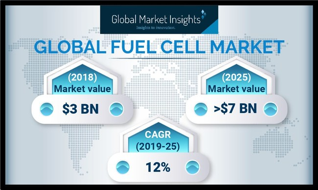 Key industry participants operating across the fuel cell market include SFC, Panasonic, Toshiba, Hydrogenics, Doosan, Ballard Power Systems, Aisin Seiki, Nedstack, Ceres Power Holding, Bloom Energy, Arcola, Plug Power, Nuvera, Fuel Cell Energy, Horizon and AFC Energy.