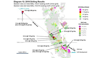 Diagram 12: 2019 Drilling Results  Section view (7) hole 685L-19-07 looking north (mine grid) Section view (8) hole 685L-19-07A looking north (mine grid) (CNW Group/Rubicon Minerals Corporation)