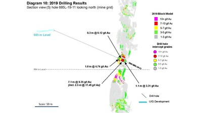 Diagram 10: 2019 Drilling Results  Section view (5) hole 685L-19-11 looking north (mine grid) (CNW Group/Rubicon Minerals Corporation)
